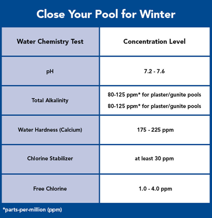This chart will come in handy for determining the proper levels of your pool.